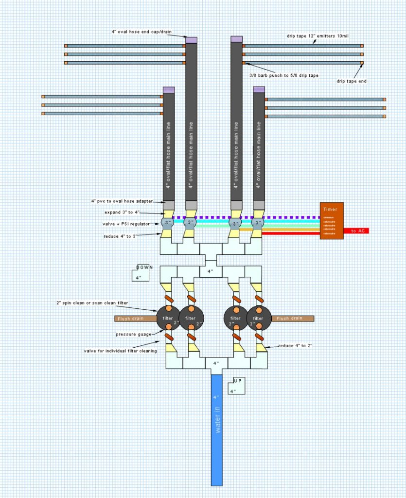 schematic drawing of multi-filter drip irrigation system